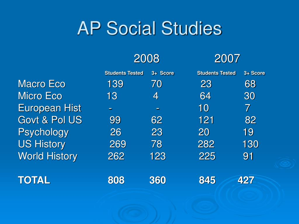 AP Social Studies