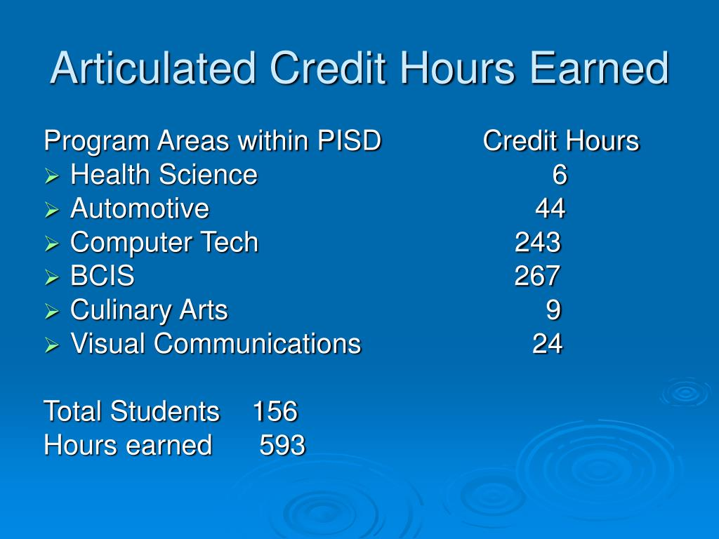 Articulated Credit Hours Earned