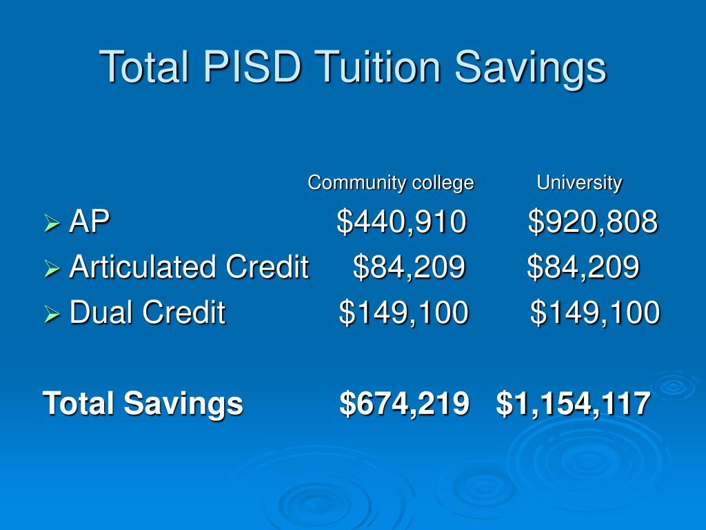 Total PISD Tuition Savings
