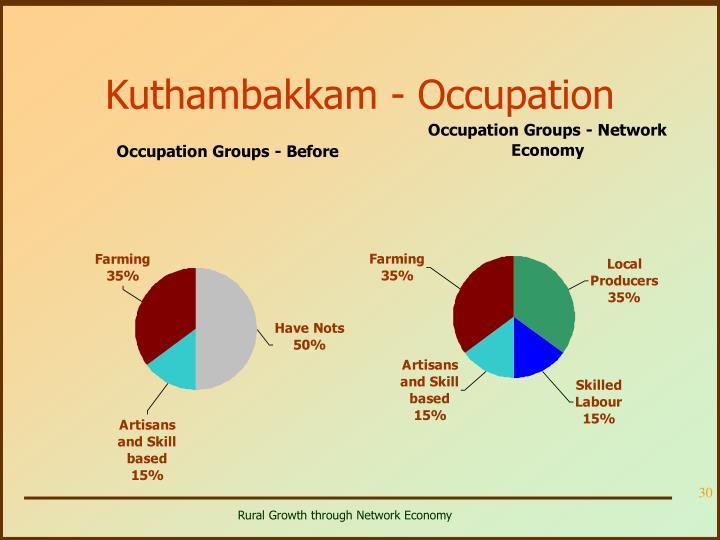 Kuthambakkam - Occupation