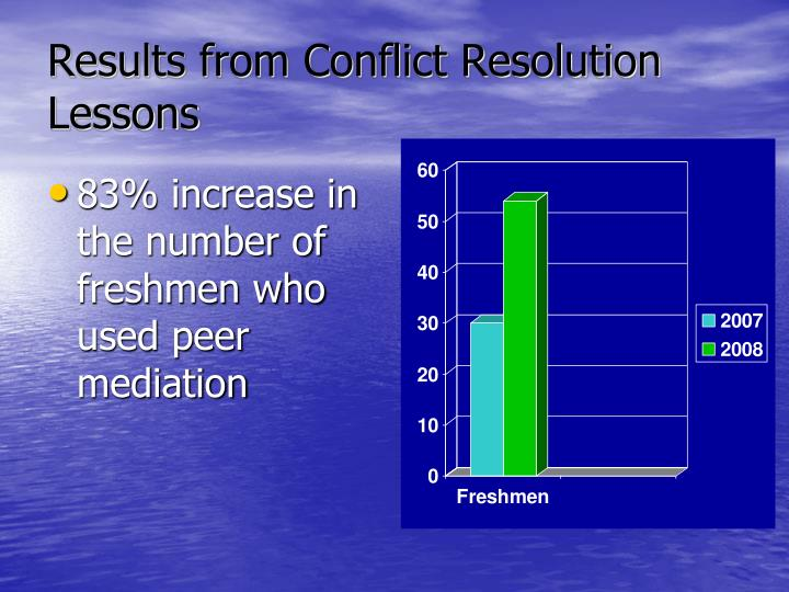 Results from Conflict Resolution Lessons