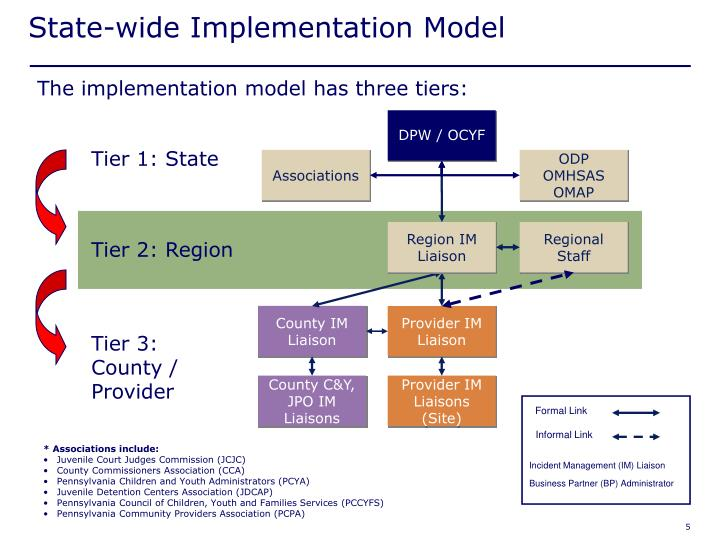 State-wide Implementation Model