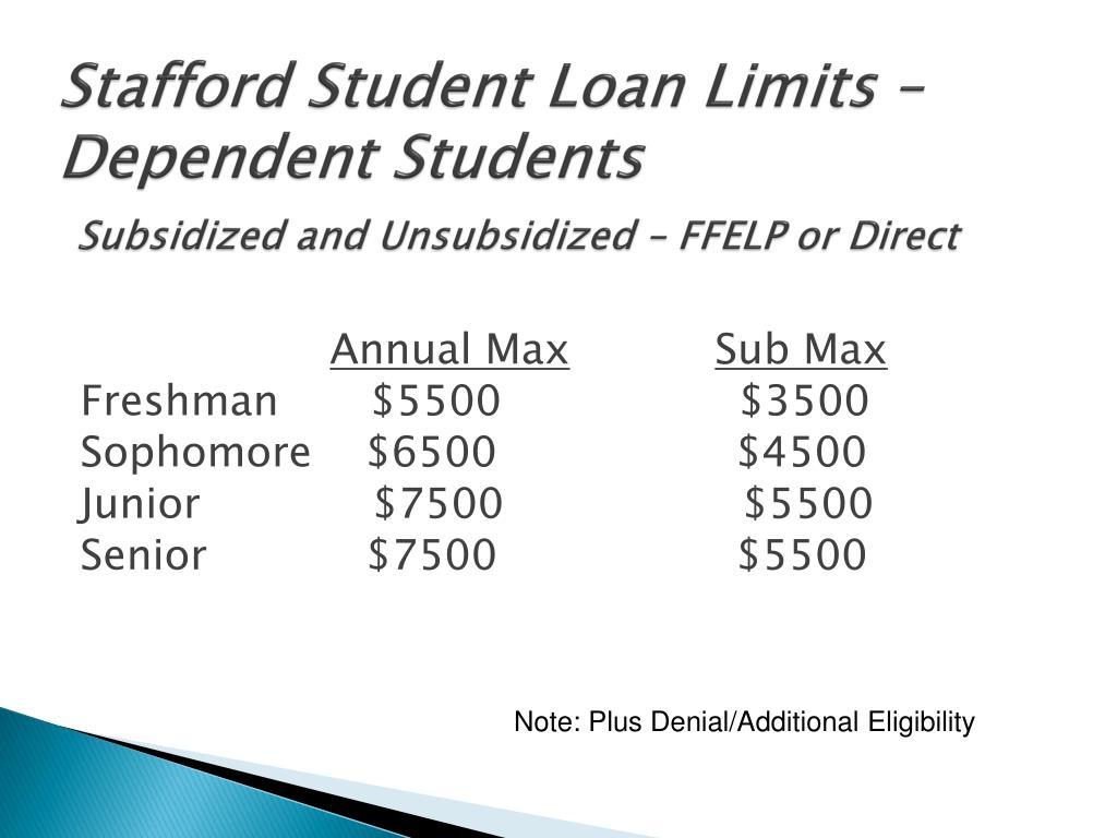 Stafford Student Loan