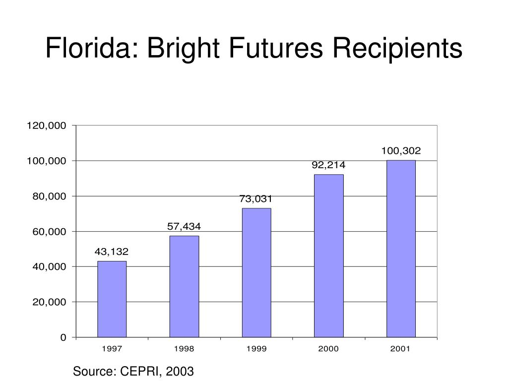 Florida: Bright Futures Recipients