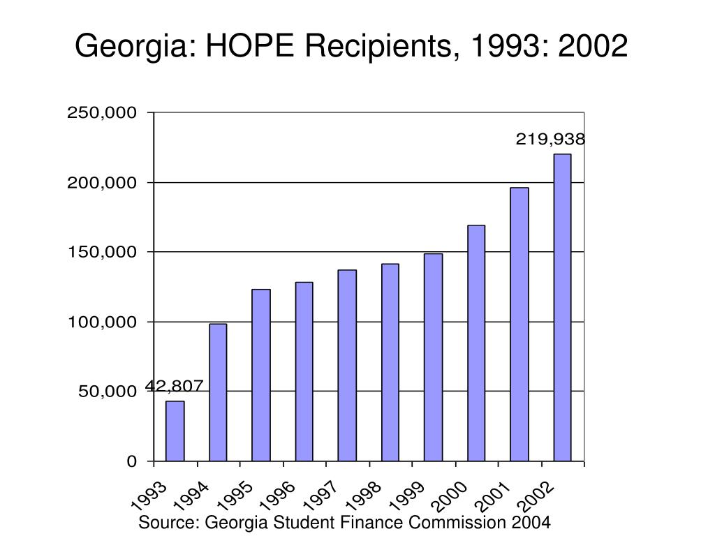 Georgia: HOPE Recipients, 1993: 2002