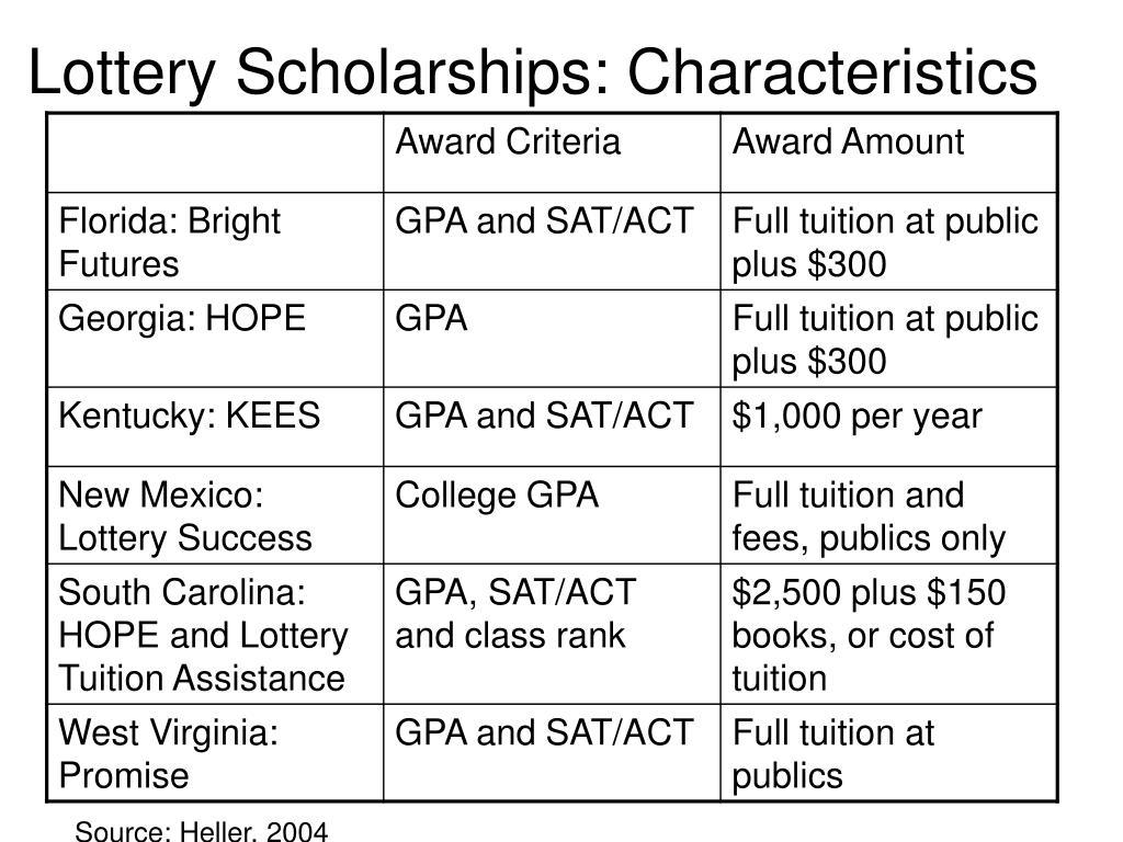 Lottery Scholarships: Characteristics