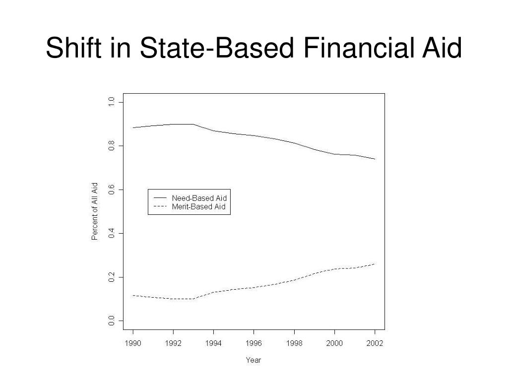Shift in State-Based Financial Aid