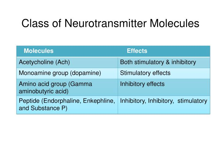 Class of Neurotransmitter Molecules