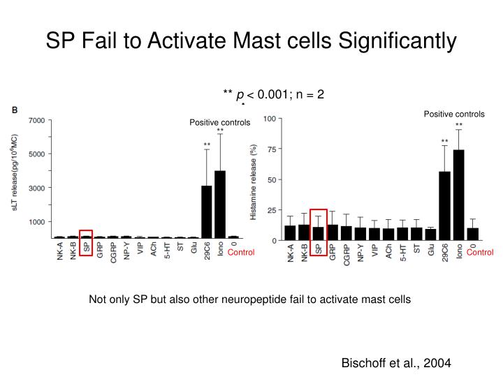 SP Fail to Activate Mast cells Significantly