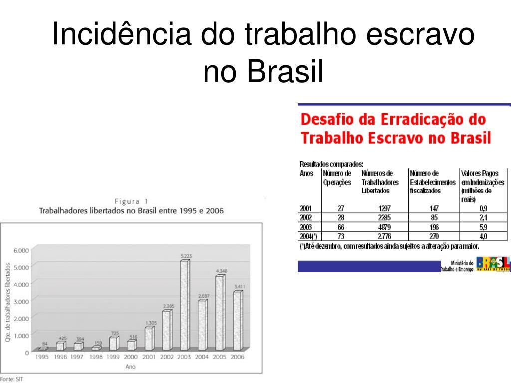 Incidência do trabalho escravo no Brasil