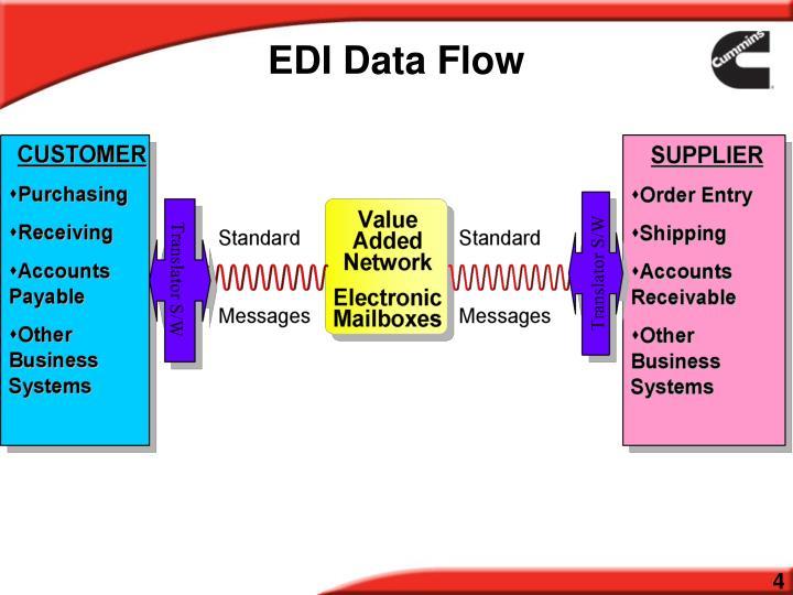 EDI Data Flow