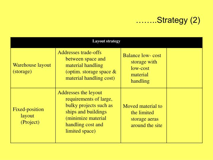 ……..Strategy (2)