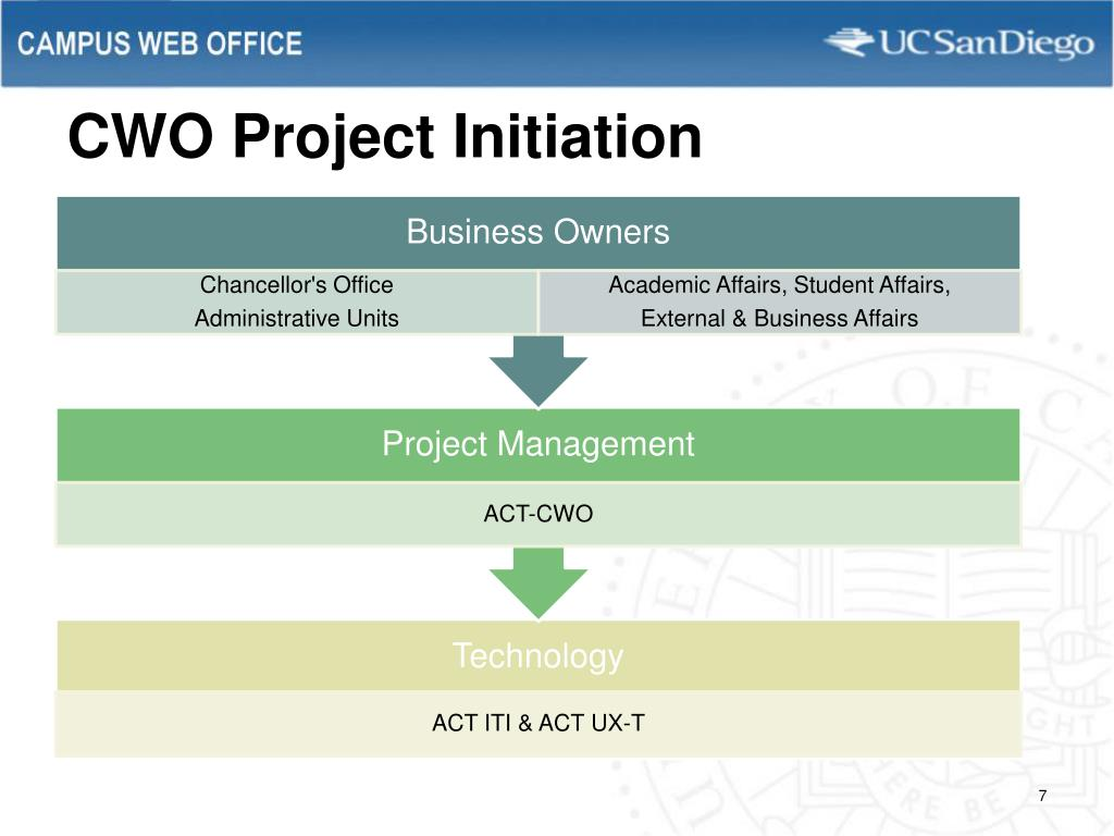 CWO Project Initiation