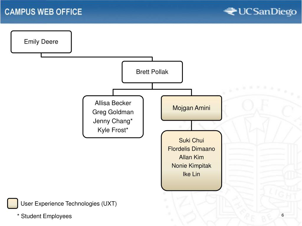 User Experience Technologies (UXT)