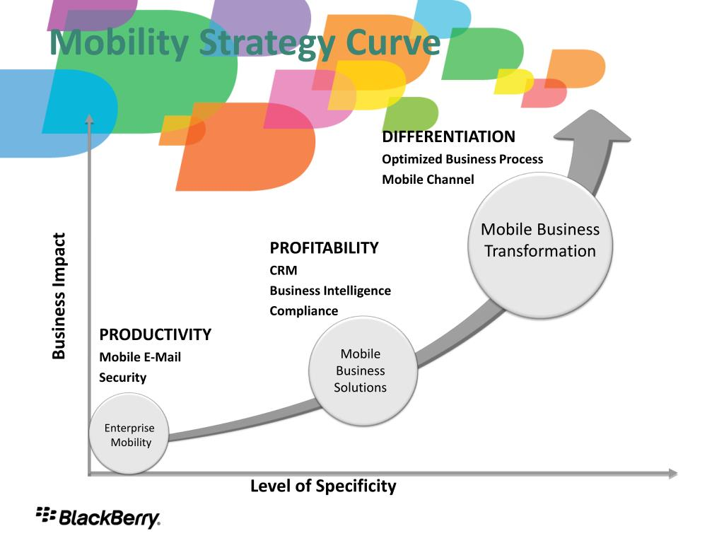 Mobility Strategy Curve