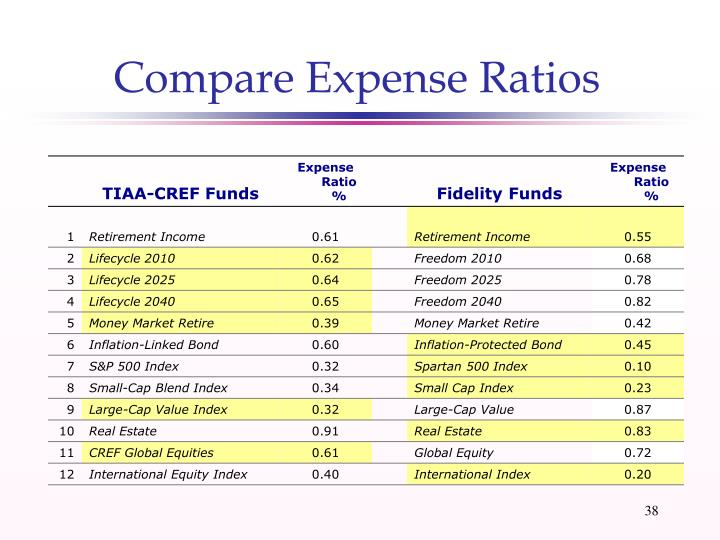 Compare Expense Ratios