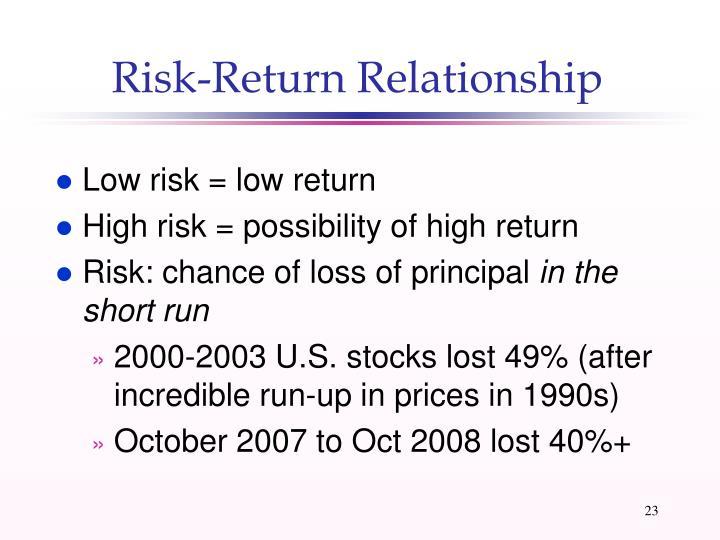 Risk-Return Relationship