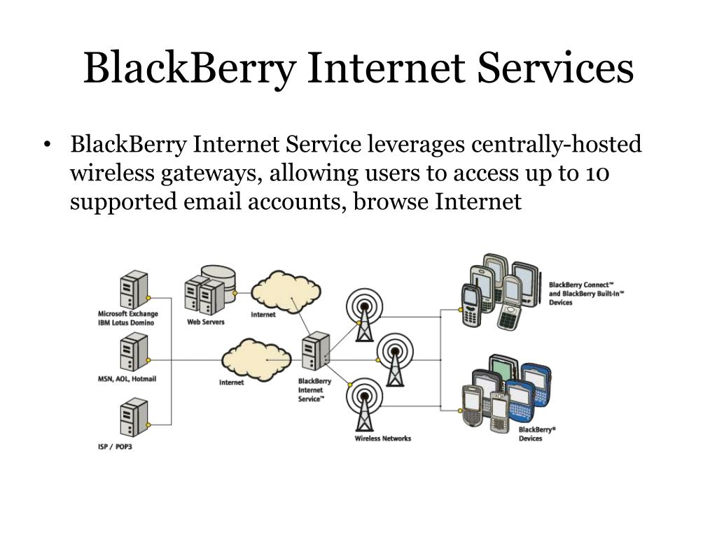 BlackBerry Internet Services