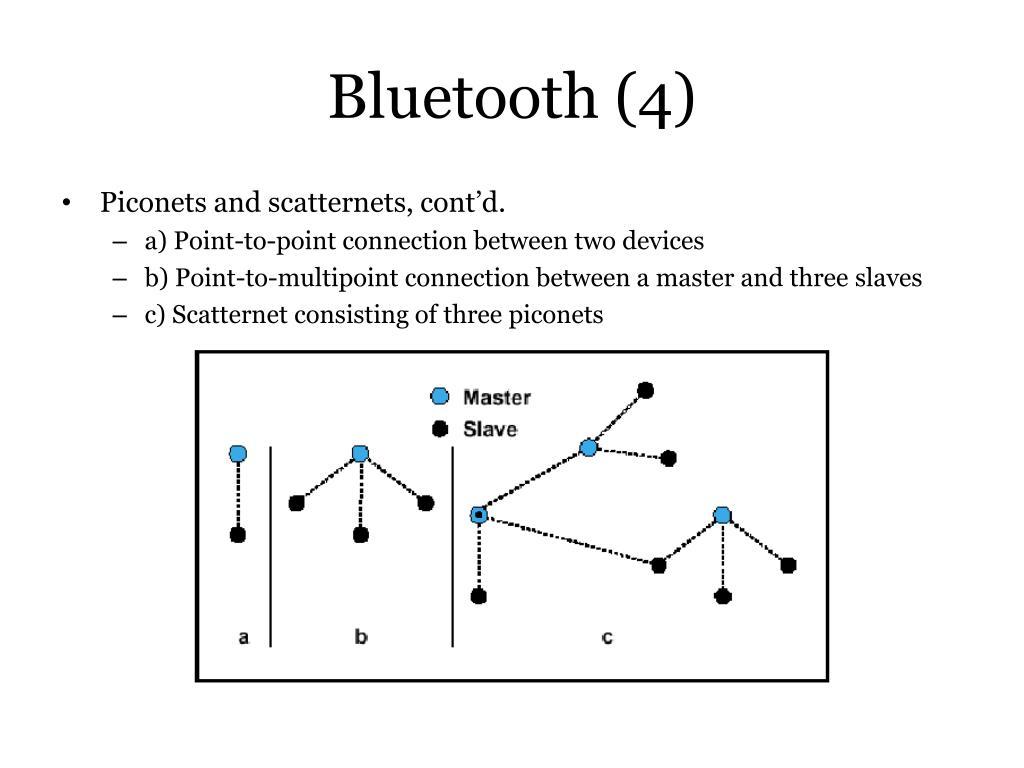 Bluetooth (4)
