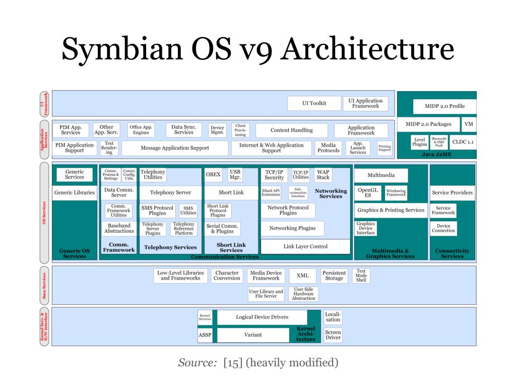 Symbian OS v9 Architecture
