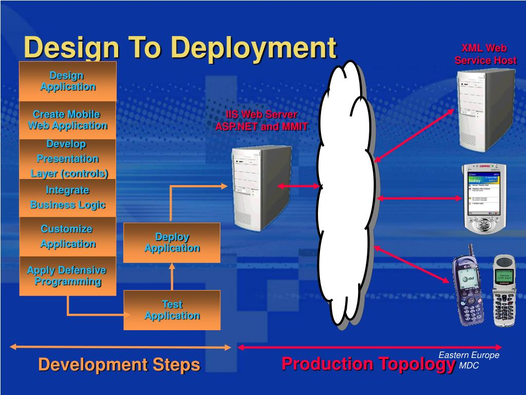Design To Deployment