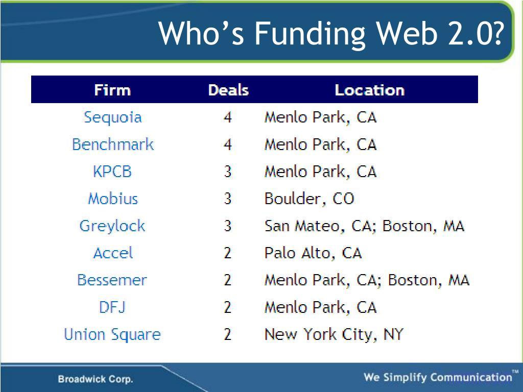 Who's Funding Web 2.0?