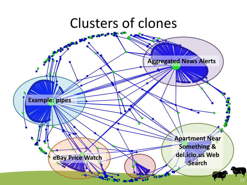 Clusters of clones