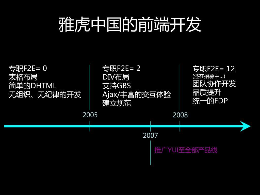 雅虎中国的前端开发