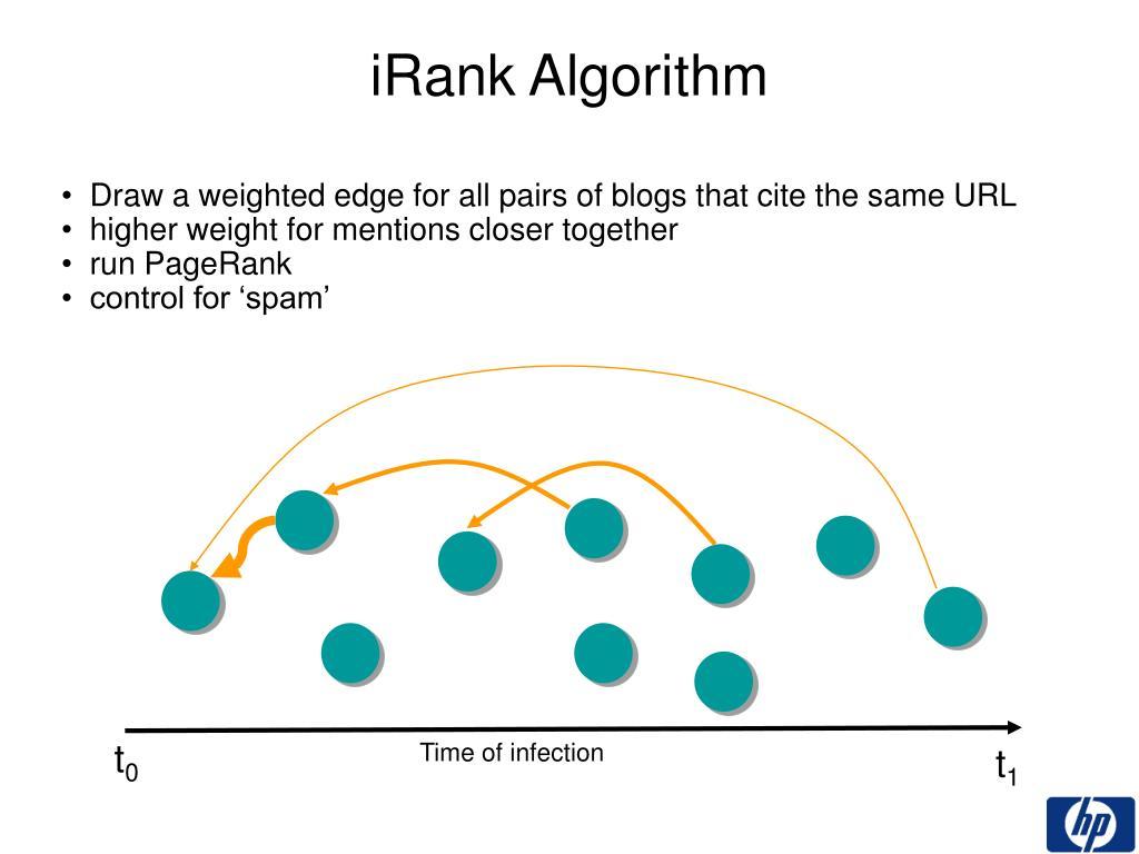 iRank Algorithm