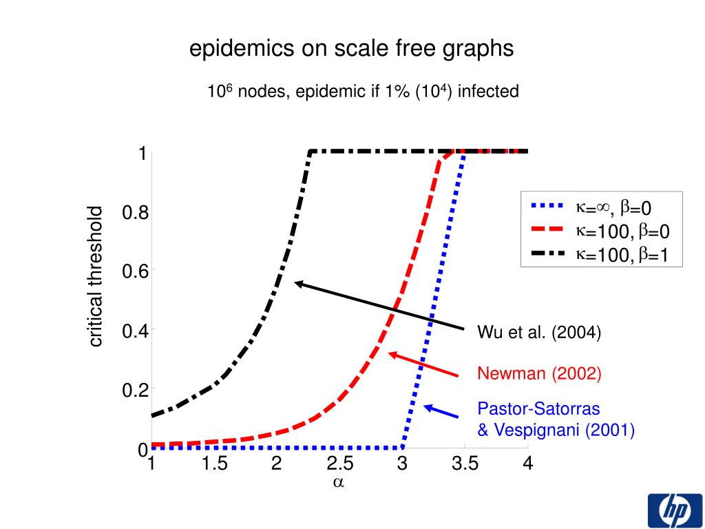 Wu et al. (2004)