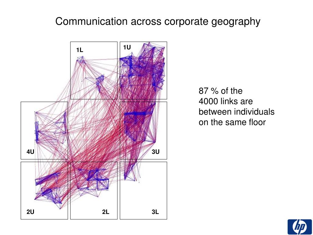 Communication across corporate geography