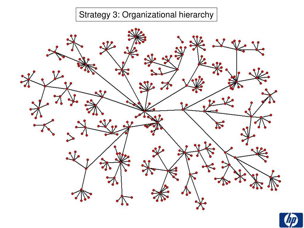 Strategy 3: Organizational hierarchy