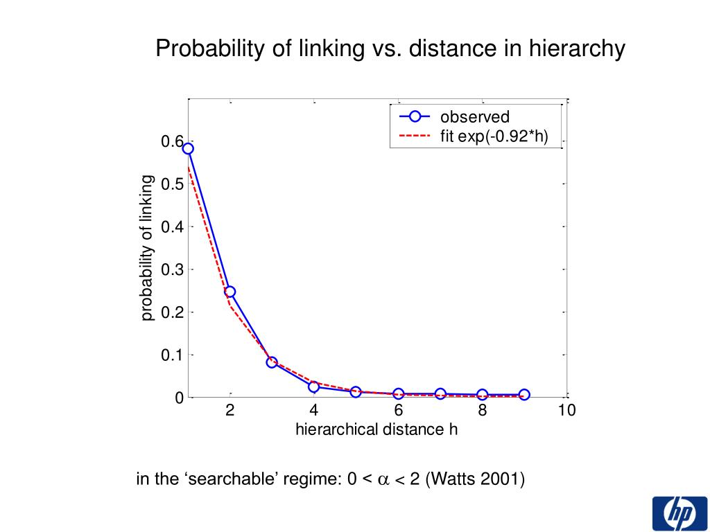 Probability of linking vs. distance in hierarchy
