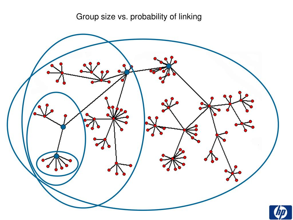 Group size vs. probability of linking