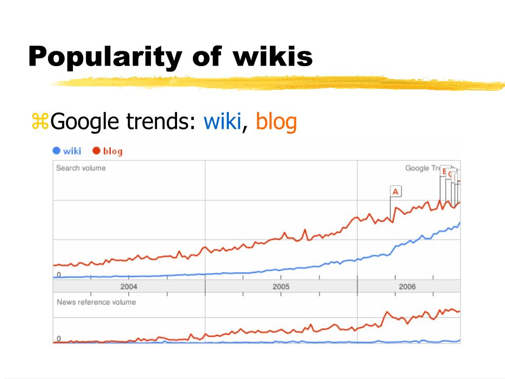 Popularity of wikis