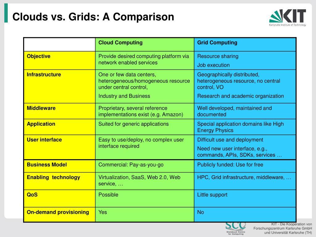 Clouds vs. Grids: A Comparison