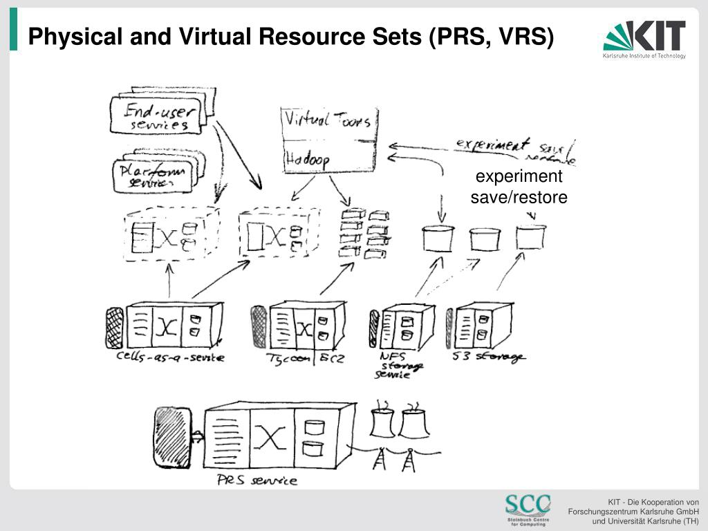 Physical and Virtual Resource Sets (PRS, VRS)