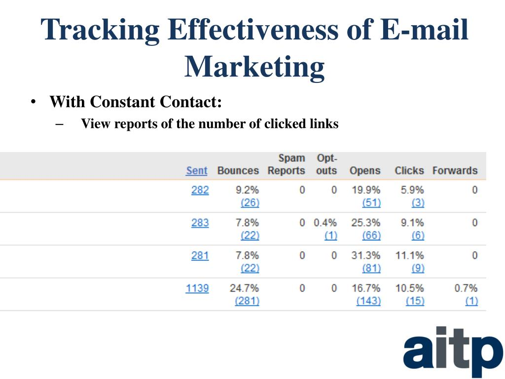 Tracking Effectiveness of E-mail Marketing
