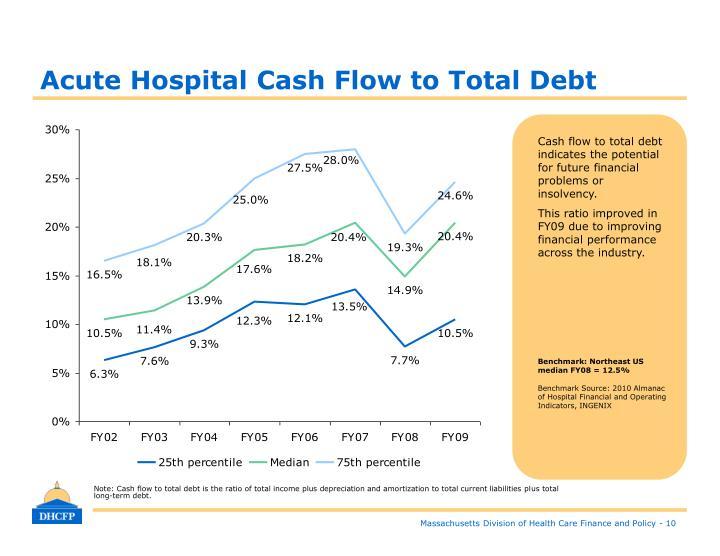 Acute Hospital Cash Flow to Total Debt