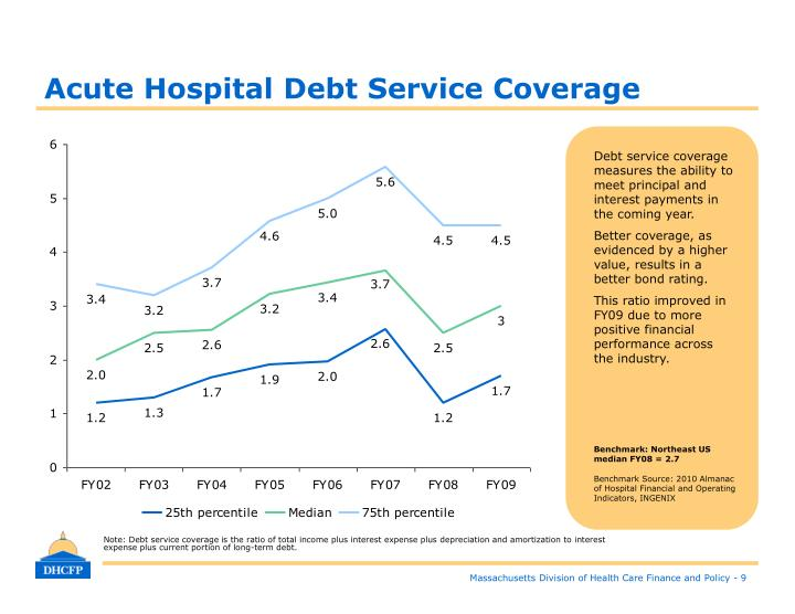 Acute Hospital Debt Service Coverage