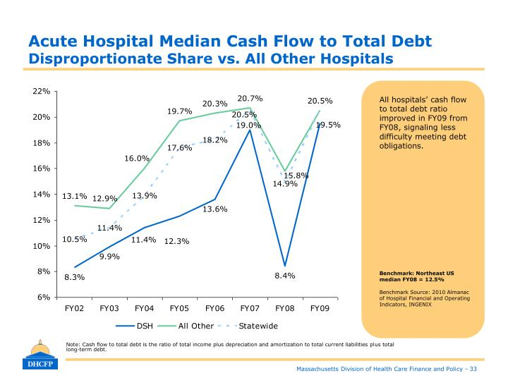Acute Hospital Median Cash Flow to Total Debt