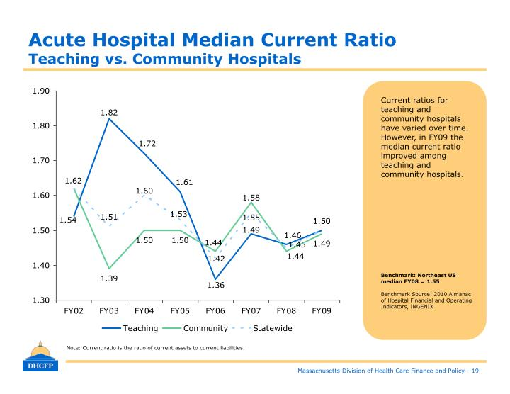 Acute Hospital Median Current Ratio