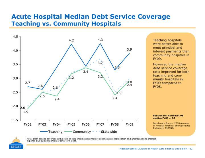Acute Hospital Median Debt Service Coverage
