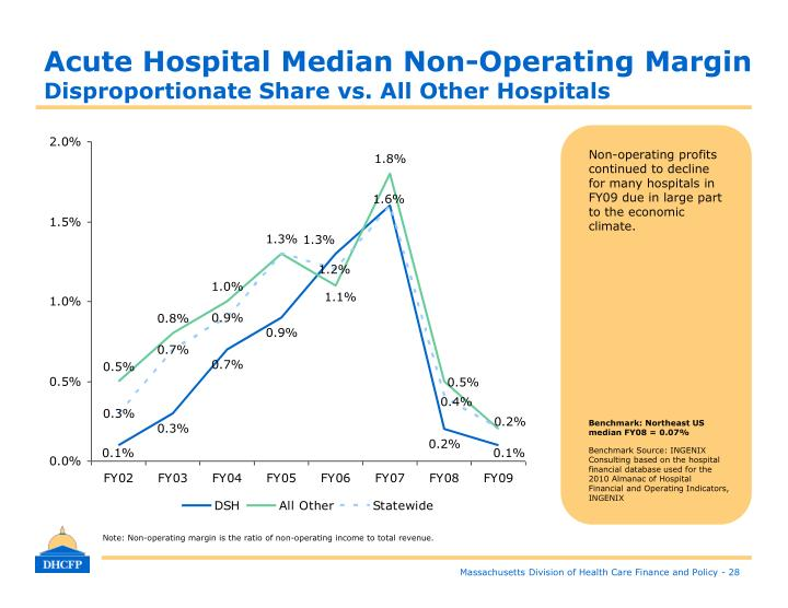 Acute Hospital Median Non-Operating Margin