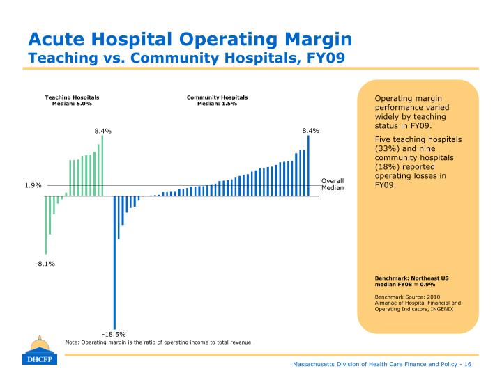 Acute Hospital Operating Margin