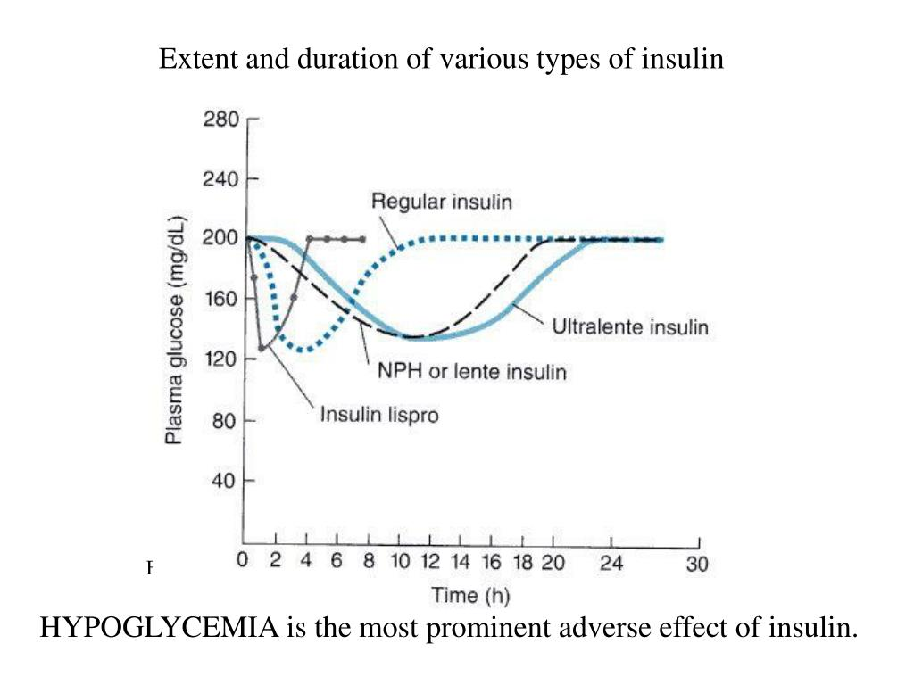 Extent and duration of various types of insulin
