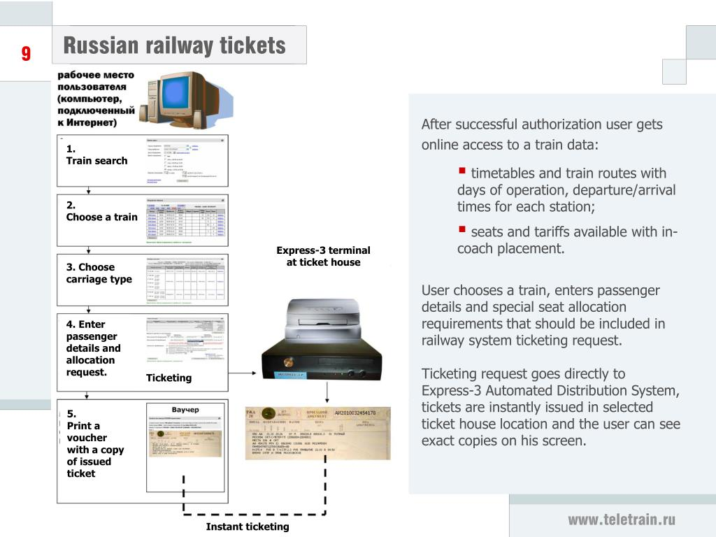 Russian railway tickets