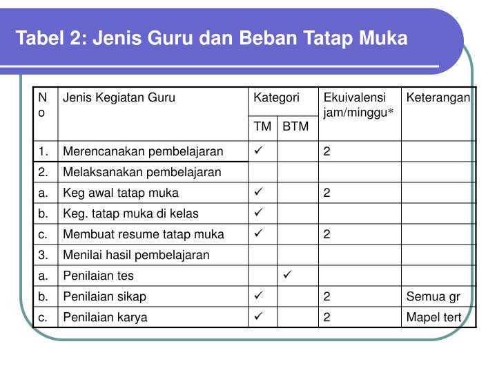 Tabel 2: Jenis Guru dan Beban Tatap Muka
