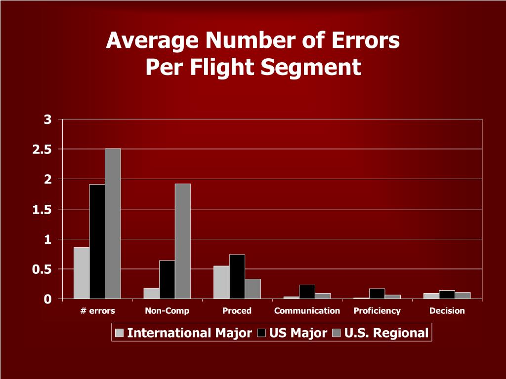 Average Number of Errors