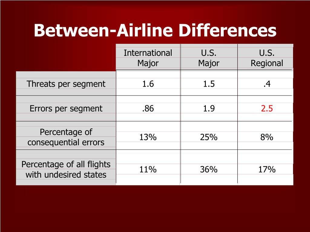 Between-Airline Differences